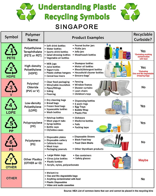 How do I recycle in Singapore? | orgayana